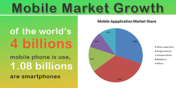 mobile application market share latest report