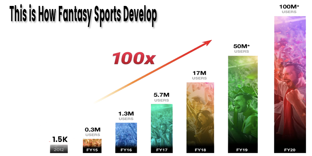 Fantasy Sports Development