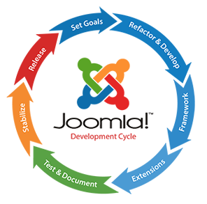 hire joomla developer in gurgaon